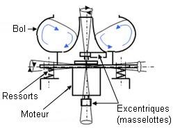 vibrateur de tribofinition - schema